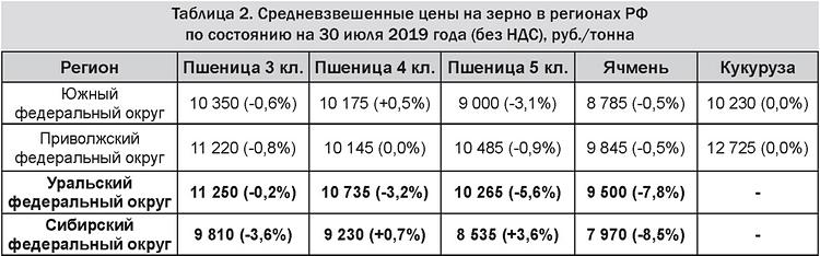 Таблица 2 Средневзвешенные цены на зерно в регионах РФ по состоянию на 30 июля 2019 года (без НДС), руб-тонна