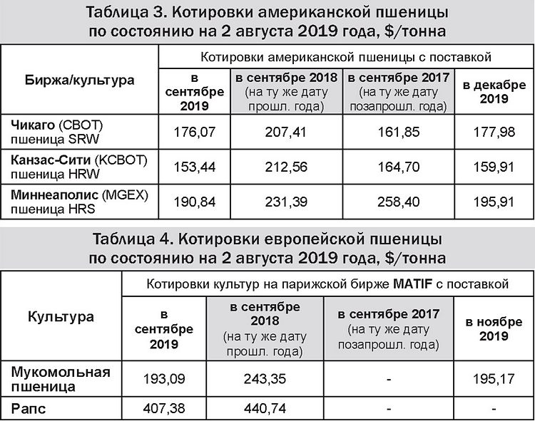 Таблицы 3-4 - Котировки американской и европейской пшеницы 05-08-19