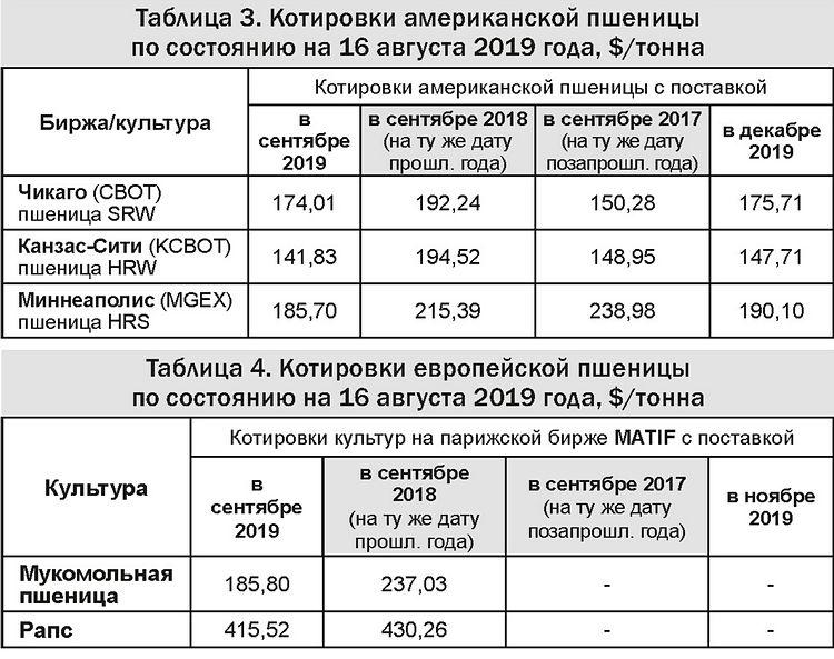 Таблицы 3-4 - Котировки американской и европейской пшеницы 19-08-19