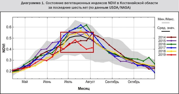 Цв_Диаграмма 1 Состояние вегетационных индексов NDVI в Костанайской области за последние 6 лет (по данным USDA-NASA)