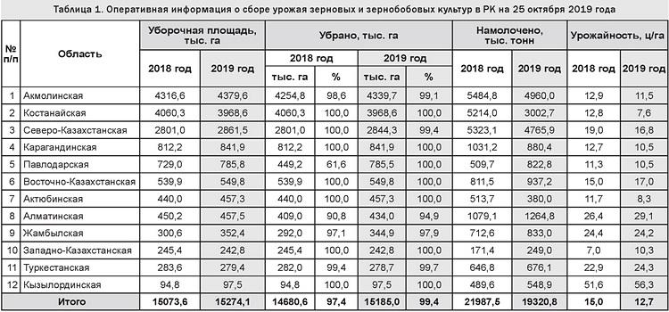 Таблица 1. Оперативная информация о сборе урожая зерновых и зернобобовых культур в РК на 25 октября 2019 года