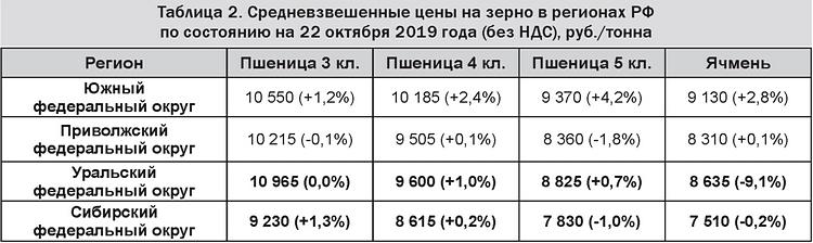 Таблица 2 - Средневзвешенные цены на зерно в регионах РФ на 22 октября 2019 (без НДС), руб.-тонна