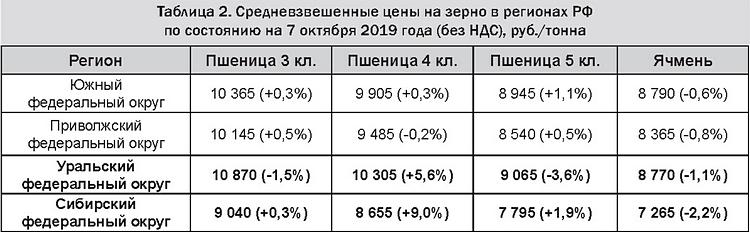 Таблица 2 - Средневзвешенные цены на зерно в регионах РФ на 7 октября 2019 (без НДС), руб.-тонна