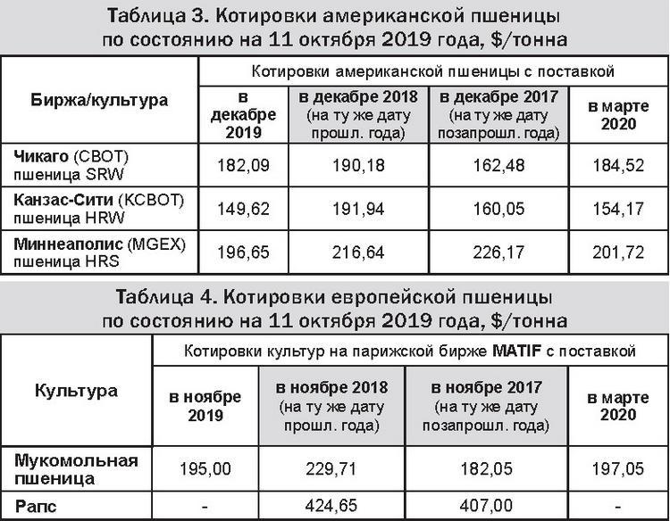 Таблицы 3-4 - Котировки американской и европейской пшеницы 14-10-19