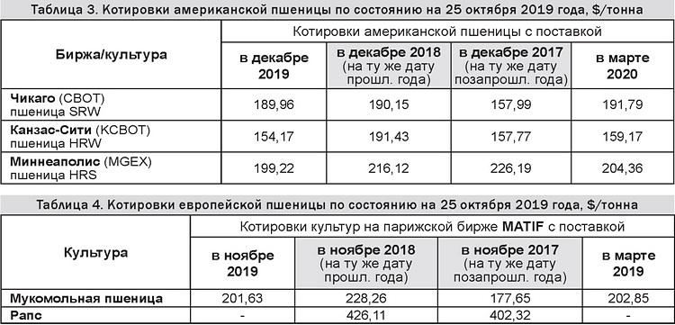 Таблицы 3-4 - Котировки американской и европейской пшеницы 28-10-19