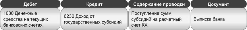 Учёт сусидий и займов_1