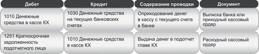 Учёт сусидий и займов_2
